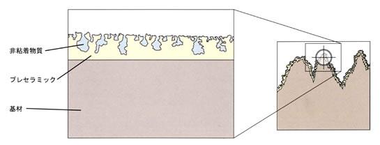ノンスティックコーティング表面構造
