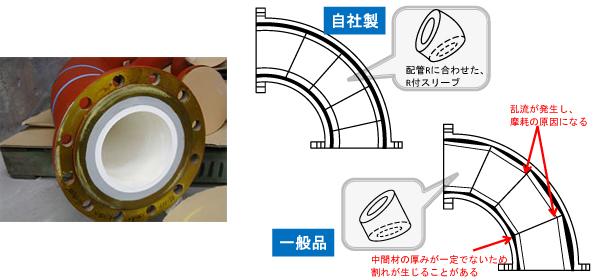 セラミックスリーブライニング(二重管)