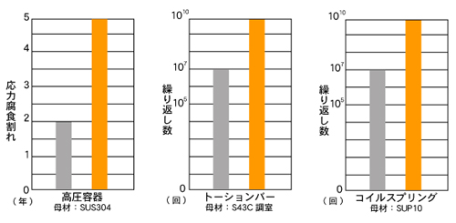 WPC処理機械部品比較